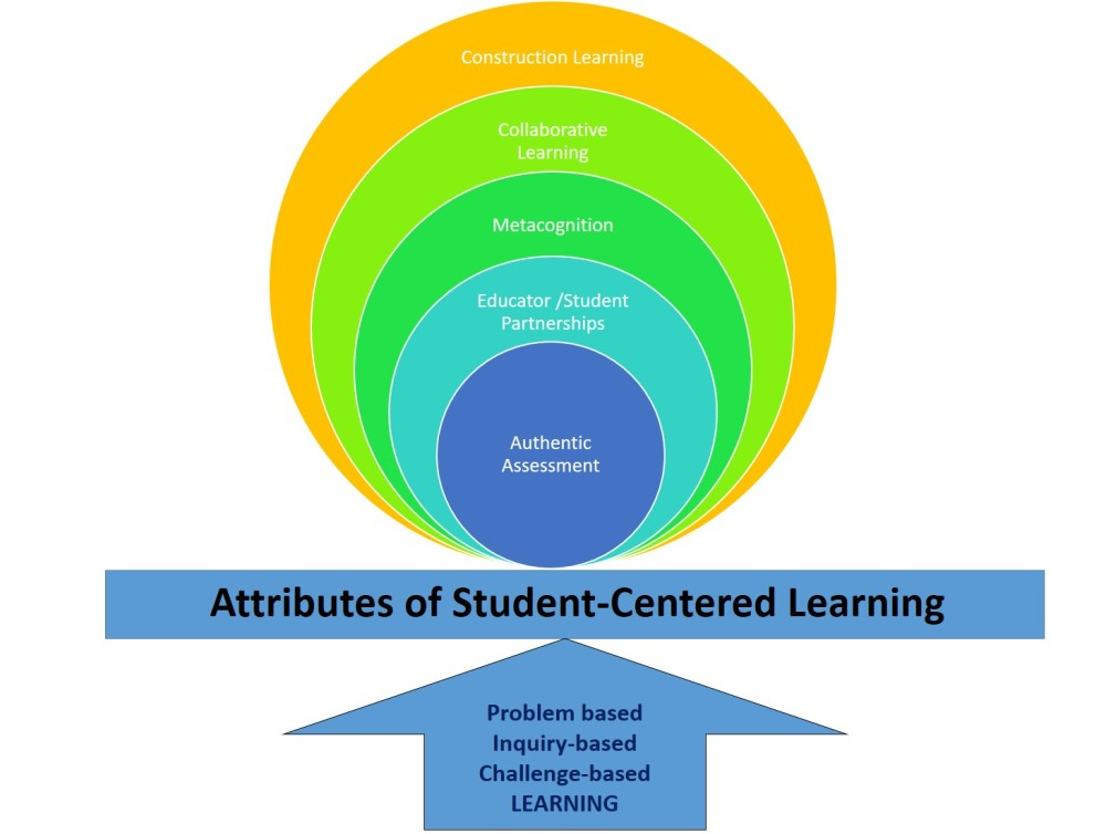 Attributes of Student Centered Learning