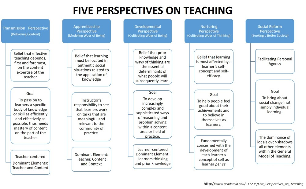 Fives Perspectives on Teaching